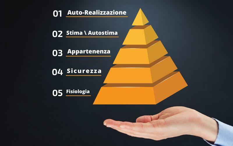 Piramide di Maslow come usarla per migliorare i propri risultati