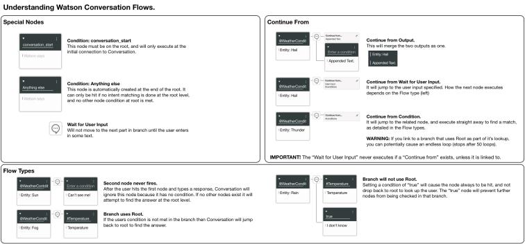 understanding-conversational-flows