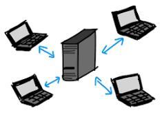 Server client