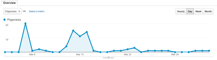 pageviews march google analytics