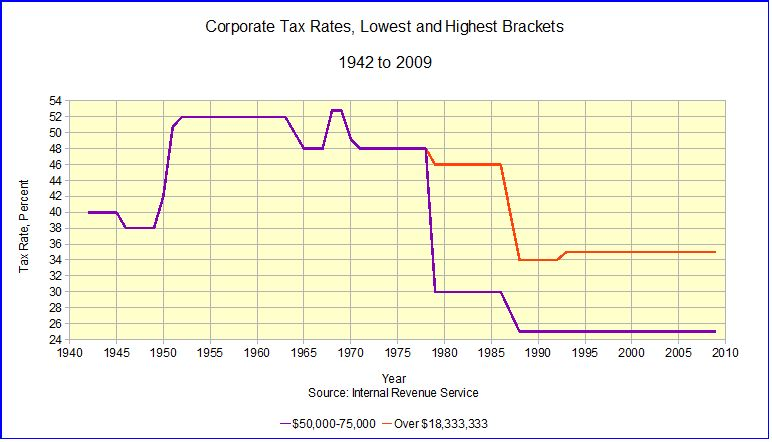 Individual and Corporate Tax Rates in the U.S. (2/2)