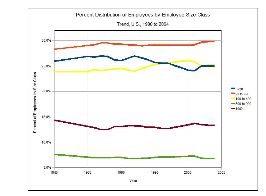 Employees by Class Size, U.S., Part 1, the Basics (2/2)
