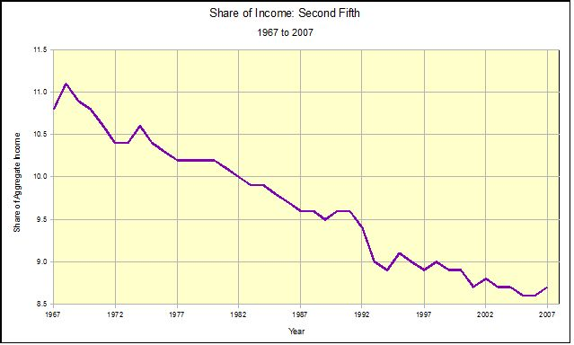 Income Distribution in the U.S., 1967 to 2007 (3/6)