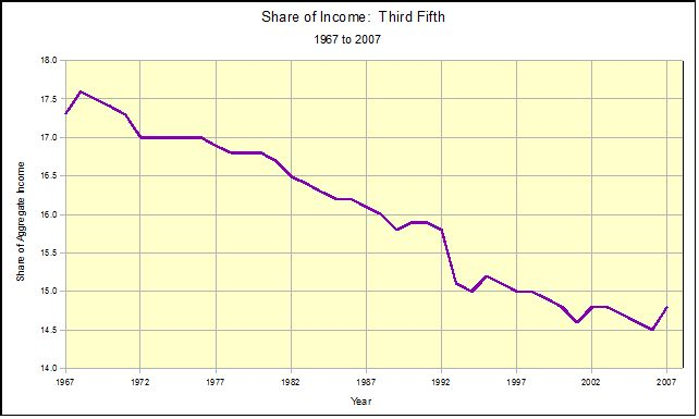 Income Distribution in the U.S., 1967 to 2007 (4/6)