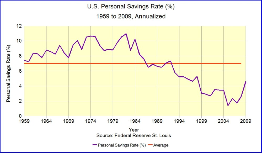 Household Savings Rates, Longitudinal and Cross-Sectional (2/5)
