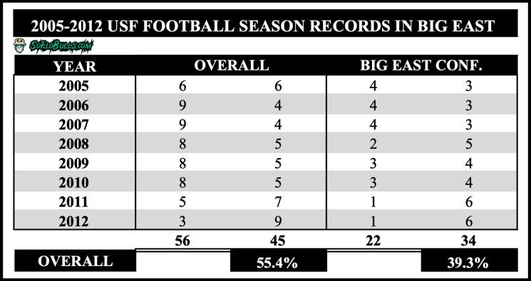 USF's Big East Record 2005-2012
