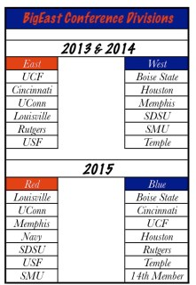 BigEast Conference Divisions