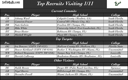 Several Top Recruits Visiting Tampa   by Matthew Manuri   SoFloBulls.com  