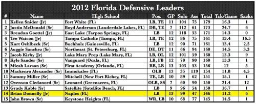 2012 Florida Defensive Leaders | by Matthew Manuri | SoFloBulls.com |