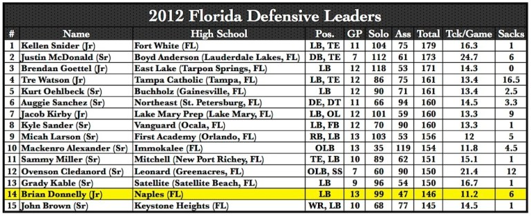 2012 Florida Defensive Leaders   by Matthew Manuri   SoFloBulls.com  