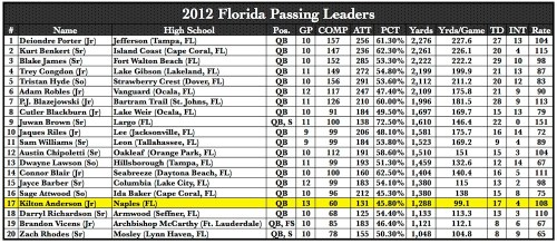 2012 Florida Passing Leaders   by Matthew Manuri   SoFloBulls.com  