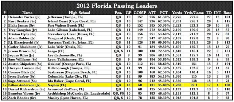 2012 Florida Passing Leaders | by Matthew Manuri | SoFloBulls.com |
