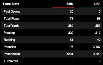 Rain Check: SMU's Cake Walk Over USF | SMU vs USF 2013 | Final Game Stats | SoFloBulls.com |