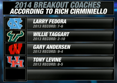 Campus Insiders-The Breakout Coaches of 2014