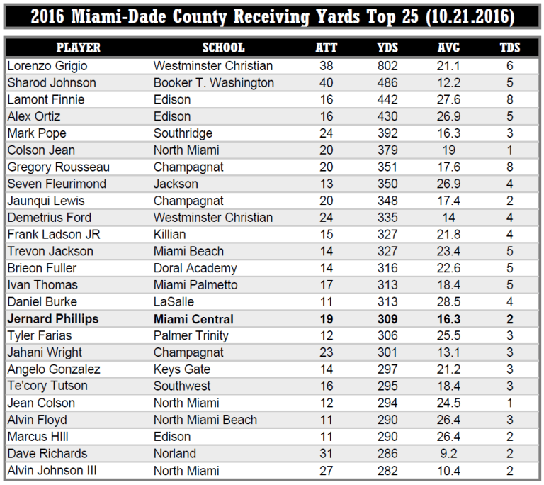 2016 Miami-Dade County Receiving Yards Top-25 - #16 2017 USF WR Jernard Phillips (Miami Central) SoFloBulls.com SNAP (10.27.2016) (1002x892)