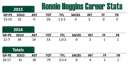 USF DB Ronnie Hoggins Career Stats 2016