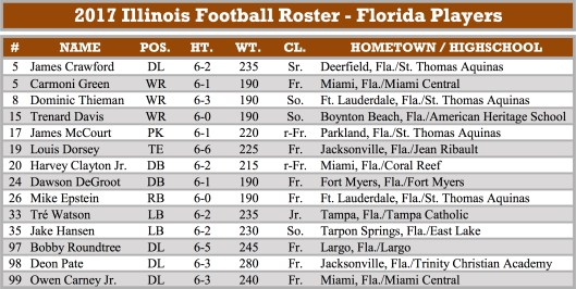 2017 Illinois Football Roster - Florida Players (2234x1125)