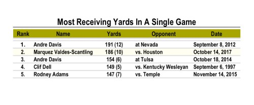 USF Program Record for Most Receiving Yards In A Single Game - WR Marquez Valdes-Scantling (1057x438)
