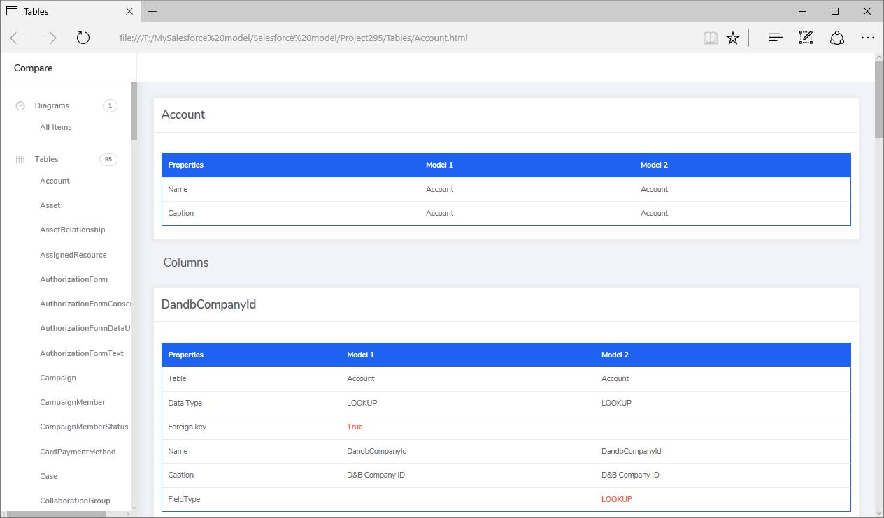 Comparison report fot two Salesforce instances
