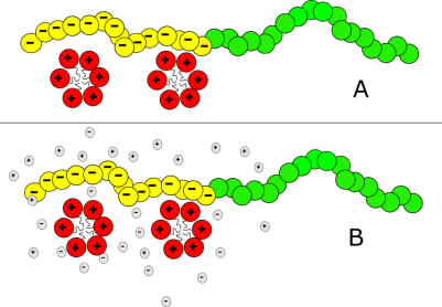 Figure 4. the complex salts vs direct mixing