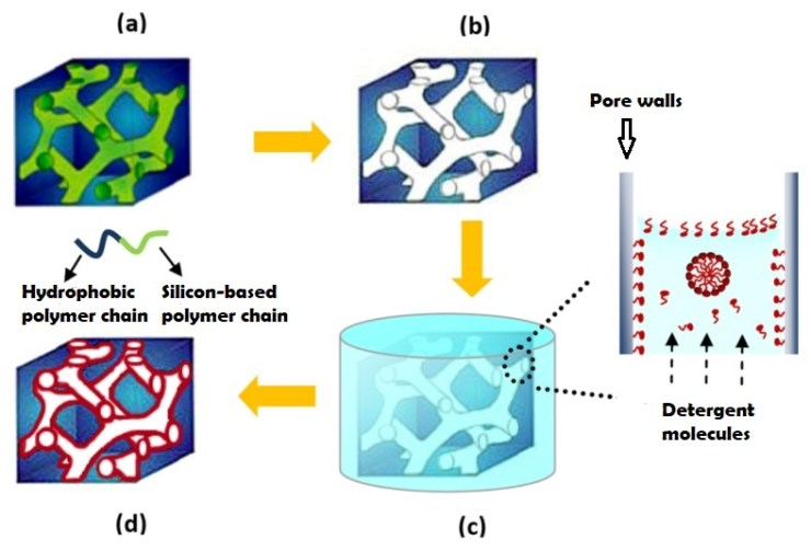 figure 2 nanoporous film
