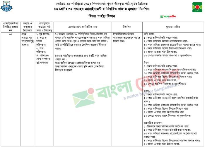 Short Syllabus and Assignment of Home Science for 3rd week of Class 8