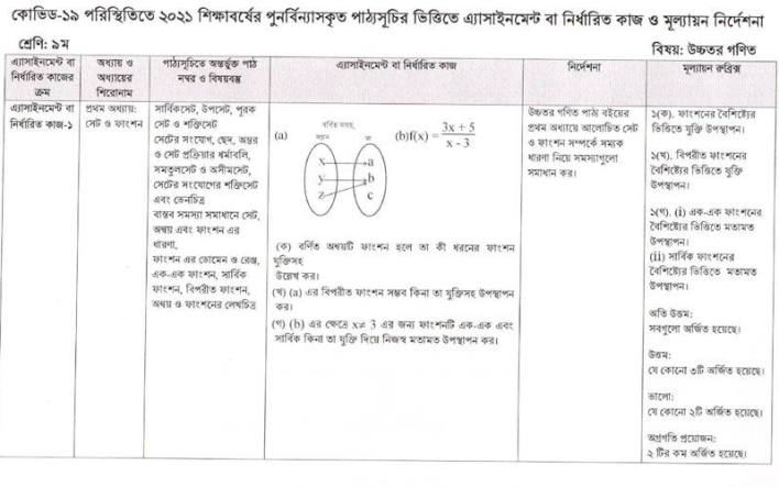 Class Nine 3rd Week Assignment 2021 Higher Math Questions and Answer