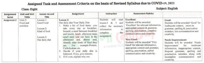Class 8 Assignment 2021 6th Week English