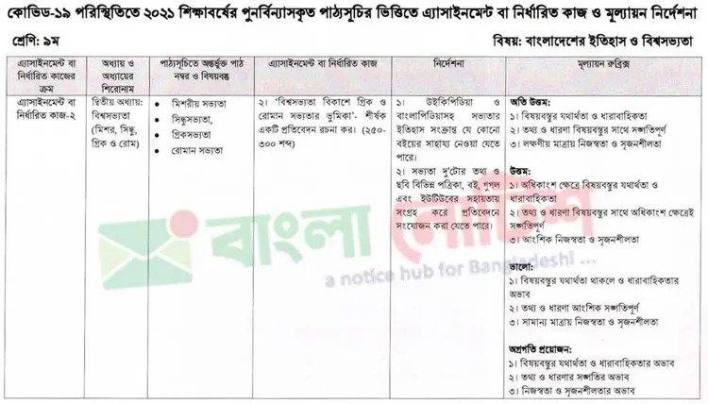 Class 9 History of Bangladesh and World Civilization 9th Week Assignment