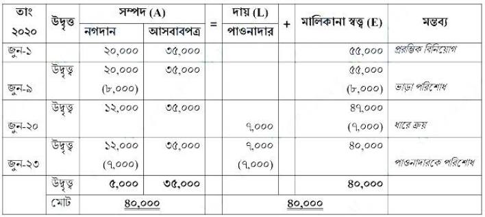 SSC Accounting Assignment Answer 2021 1st Week