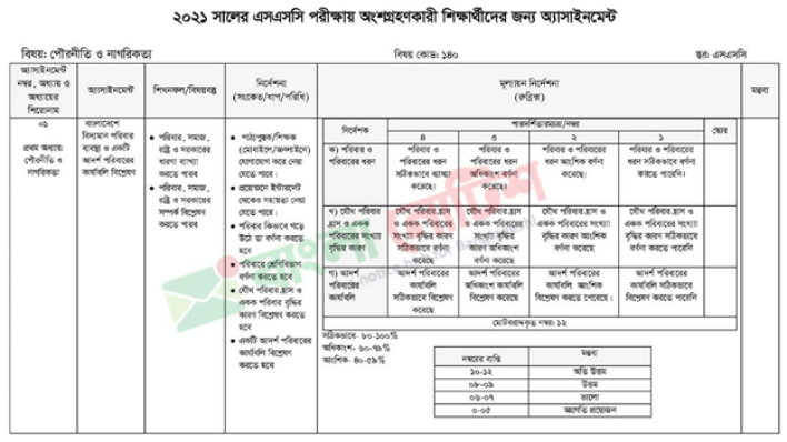 SSC Assignment 2021 Urgent Change