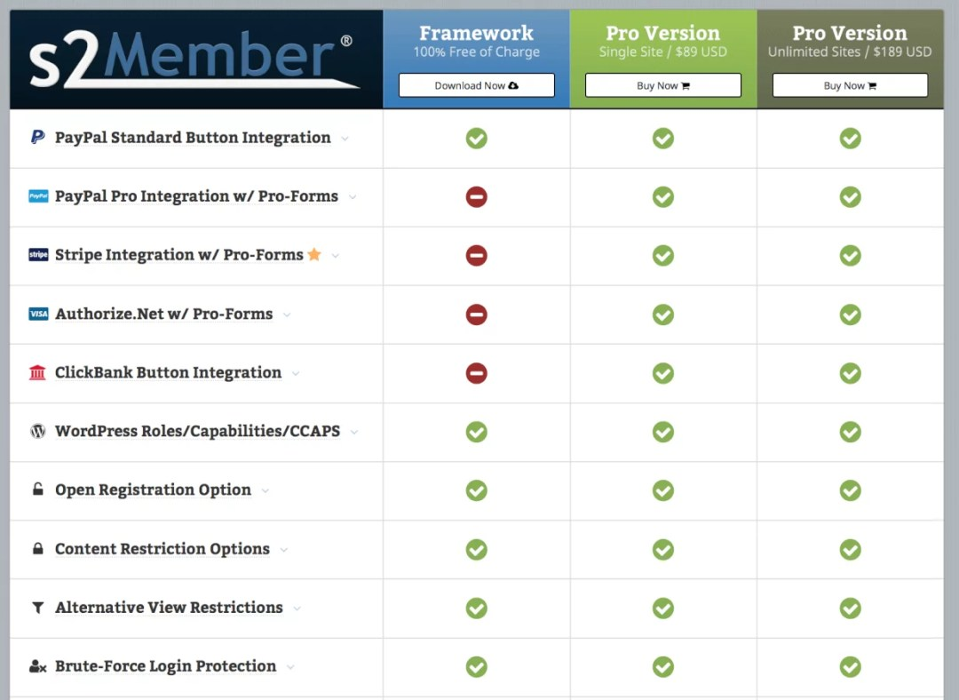 S2 Members - Membership Plugin features list 1