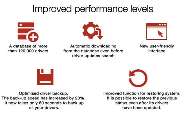 Performance Improvement For Driver Genius V15