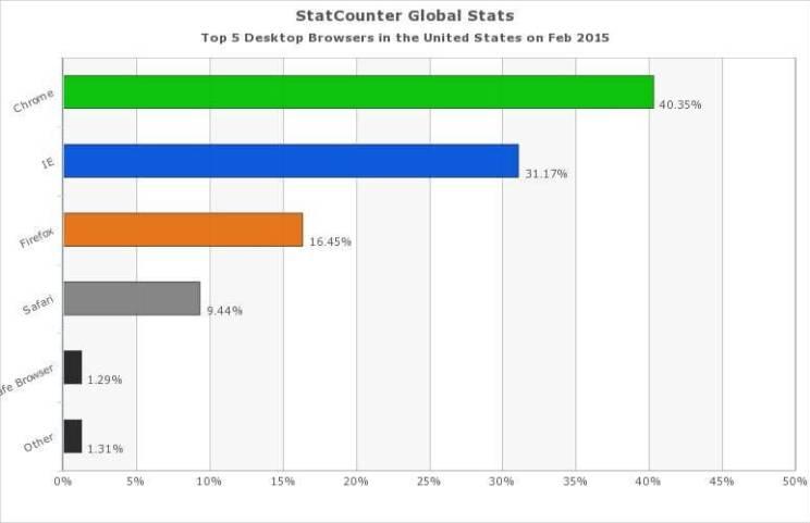 Chrome Browser market share