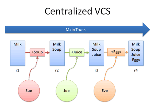 centralized_example