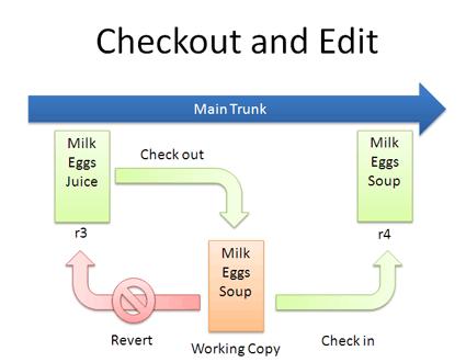 checkout_edit