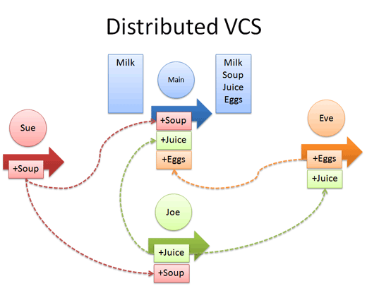 distributed_example