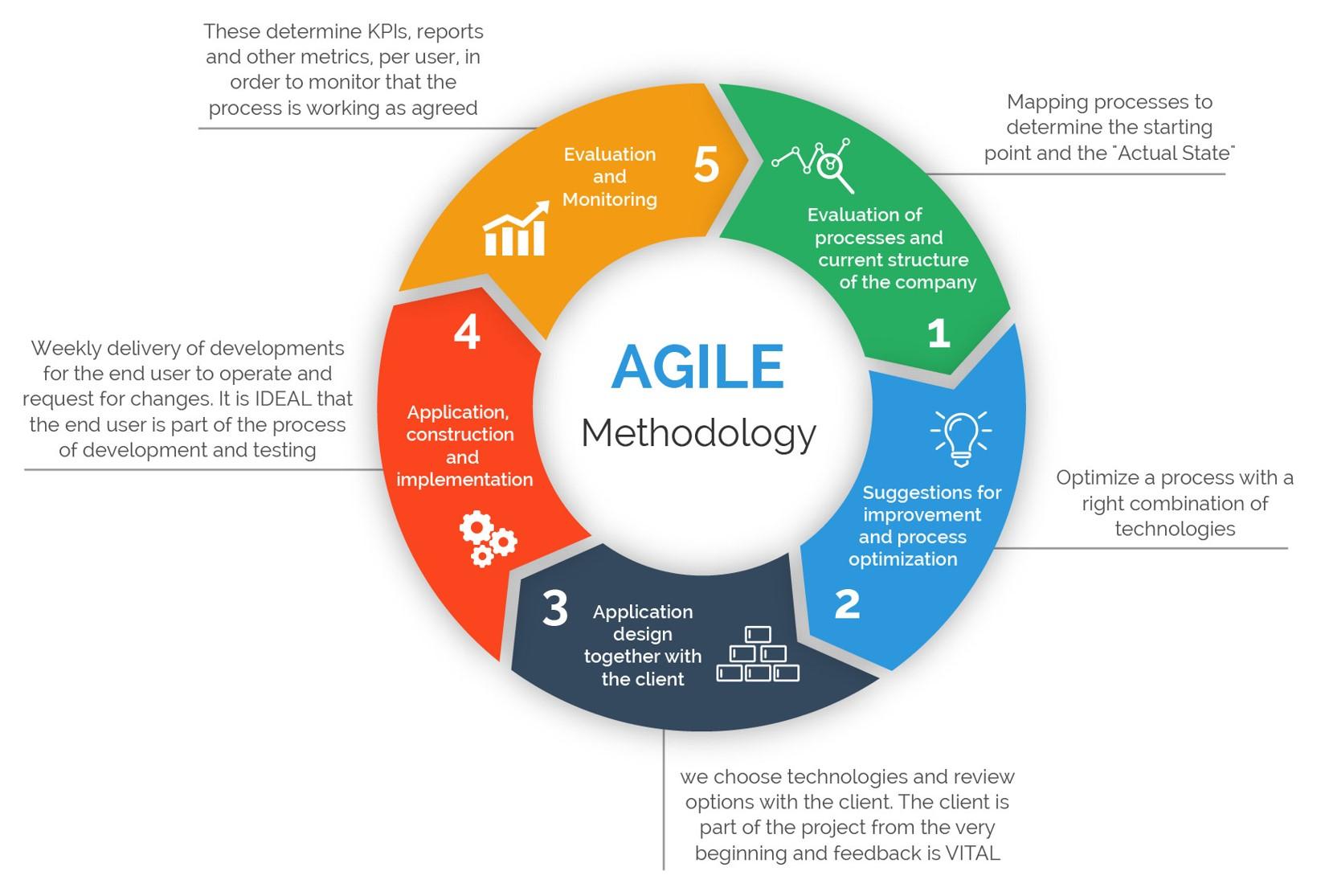 Softthink Methodology Framework