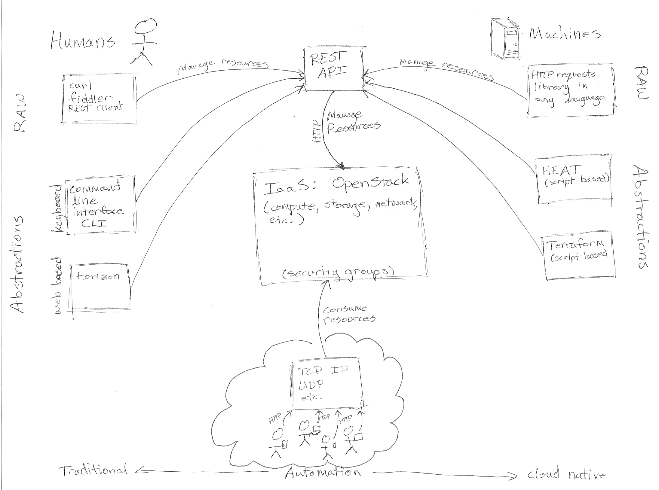 Do Humans Or Machines Consume Iaas Rest Api