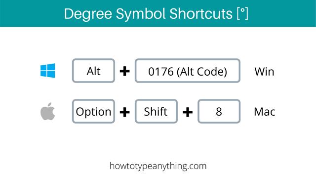 degree symbol shortcuts for both Windows and Mac