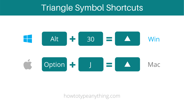 triangle symbol shrotcut