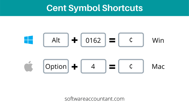 the cent symbol or sign shortcuts on keyboard for Windows and Mac