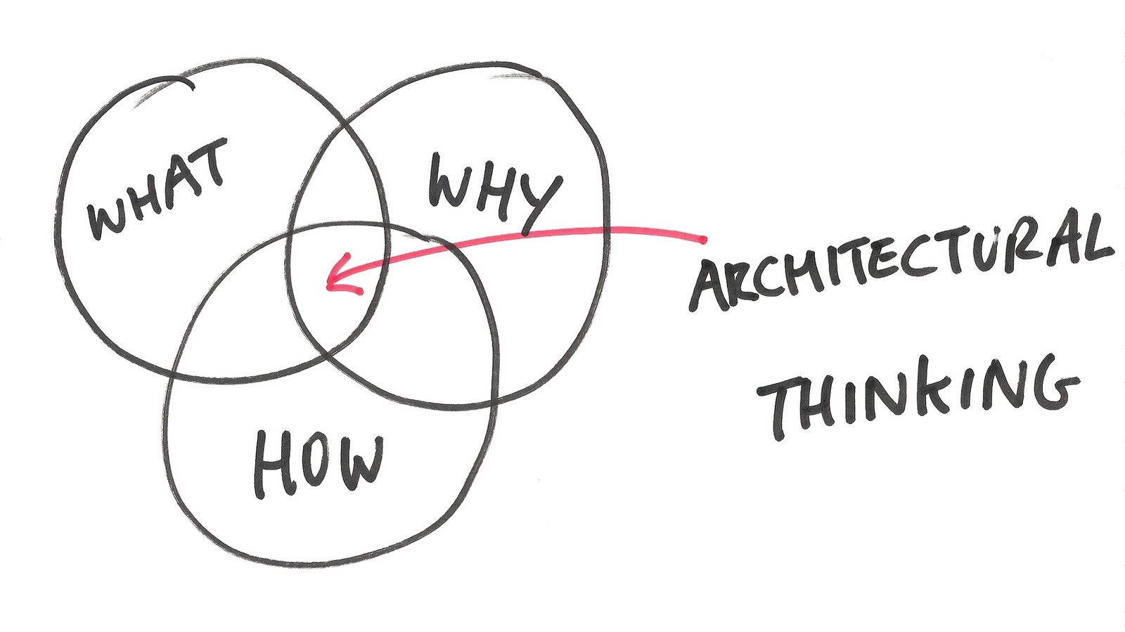 Architecture Thinking
