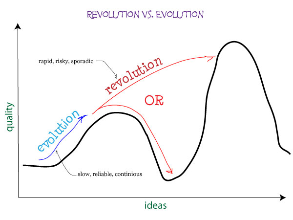 evolution vs revolution Evolution vs revolution evolution and revolution are two words that are often confused due to the appearing similarity in their concepts and without paying attention to the difference that exists between them.