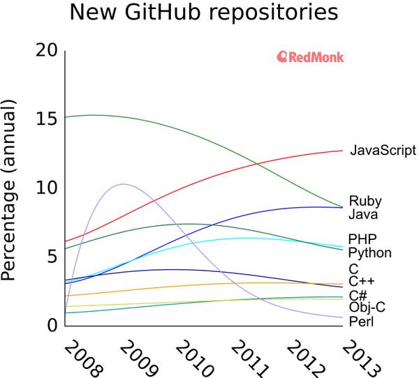 New-Github-repositories