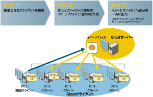 Symantec Ghost Solution Suite 2.5