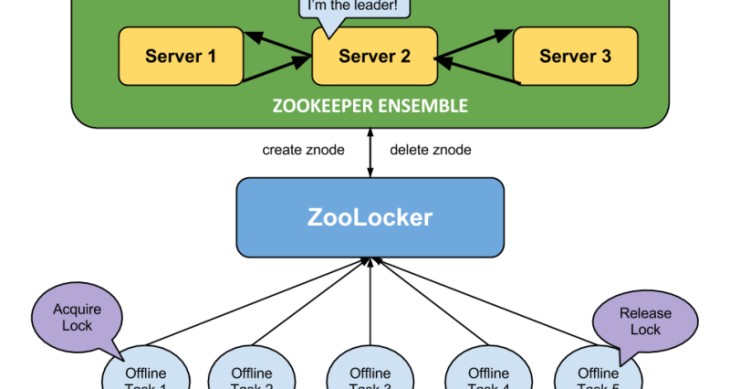 Apache ZooKeeper with Flavio Junqueira - Software