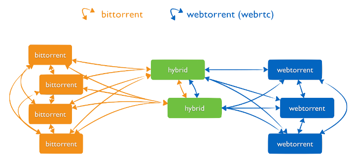 how does bittorrent work