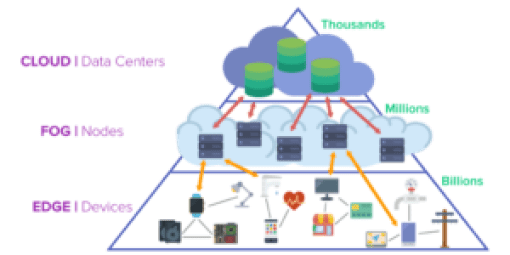 Edge Computing and the Future of the Cloud - Software Engineering Daily