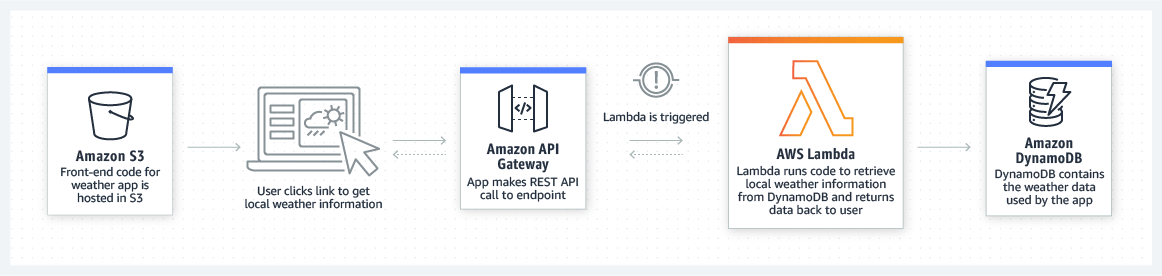 Amazon Web Services – Software Engineering Daily